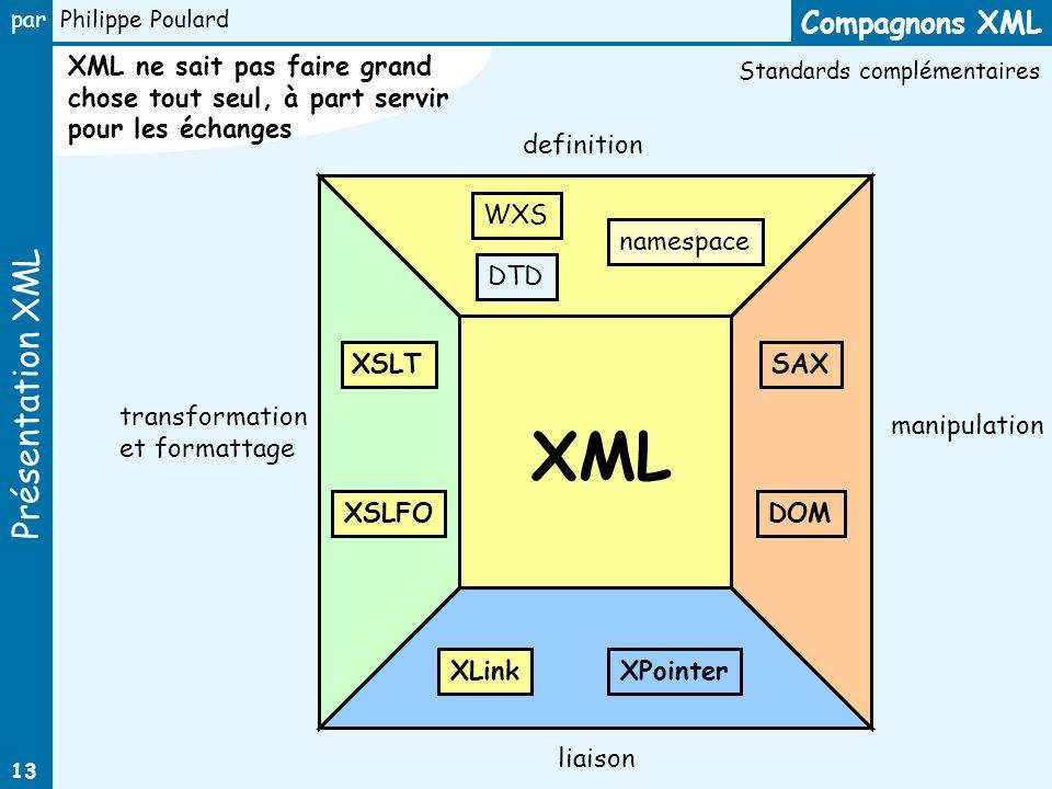 Compagnons XML XML ne sait pas faire grand chose tout seul, à part servir pour les échanges. Standards complémentaires.