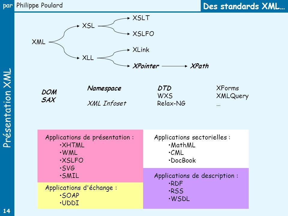 Des standards XML… XSLT XSL XSLFO XML XLink XLL XPointer XPath