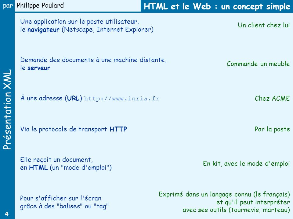 HTML et le Web : un concept simple