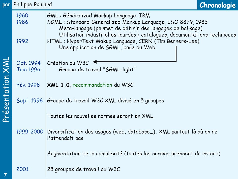 Chronologie 1960 1986 1992 GML : Généralized Markup Language, IBM