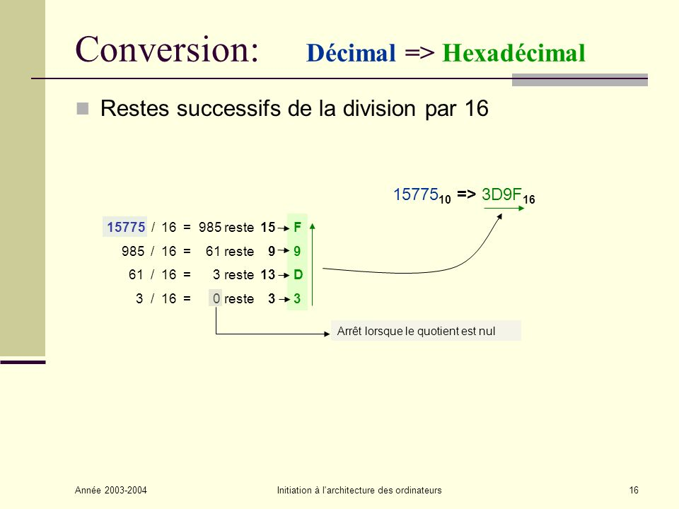 Conversion: Décimal => Hexadécimal