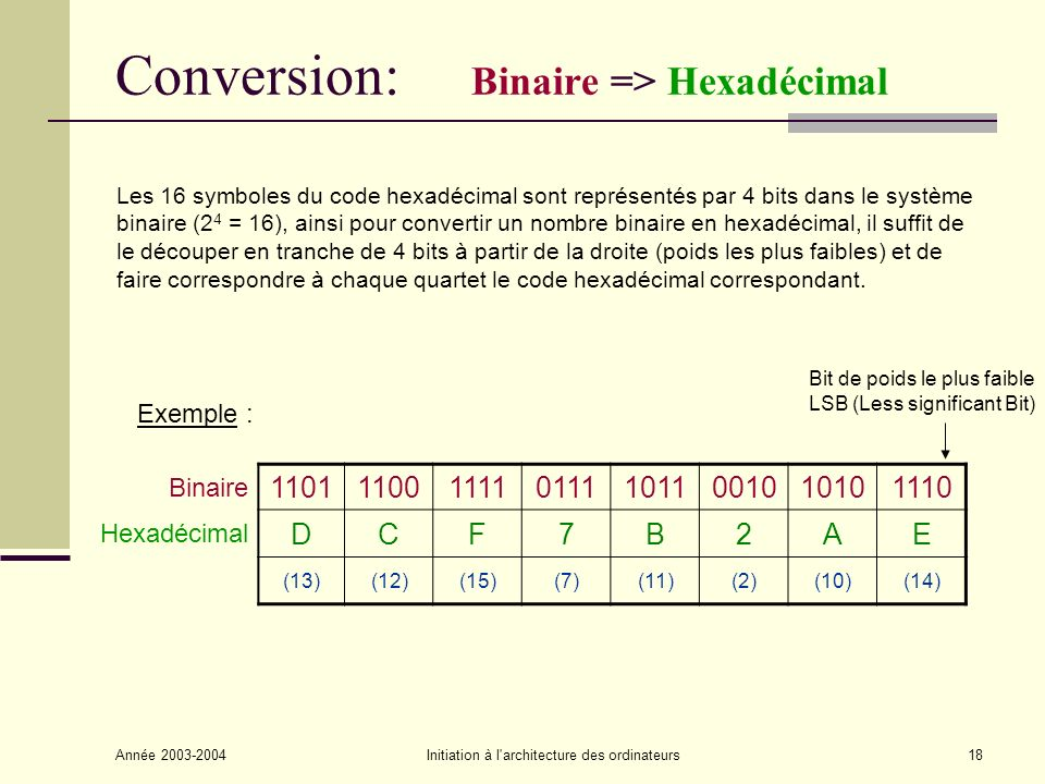 Conversion: Binaire => Hexadécimal