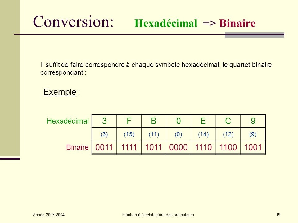 Conversion: Hexadécimal => Binaire