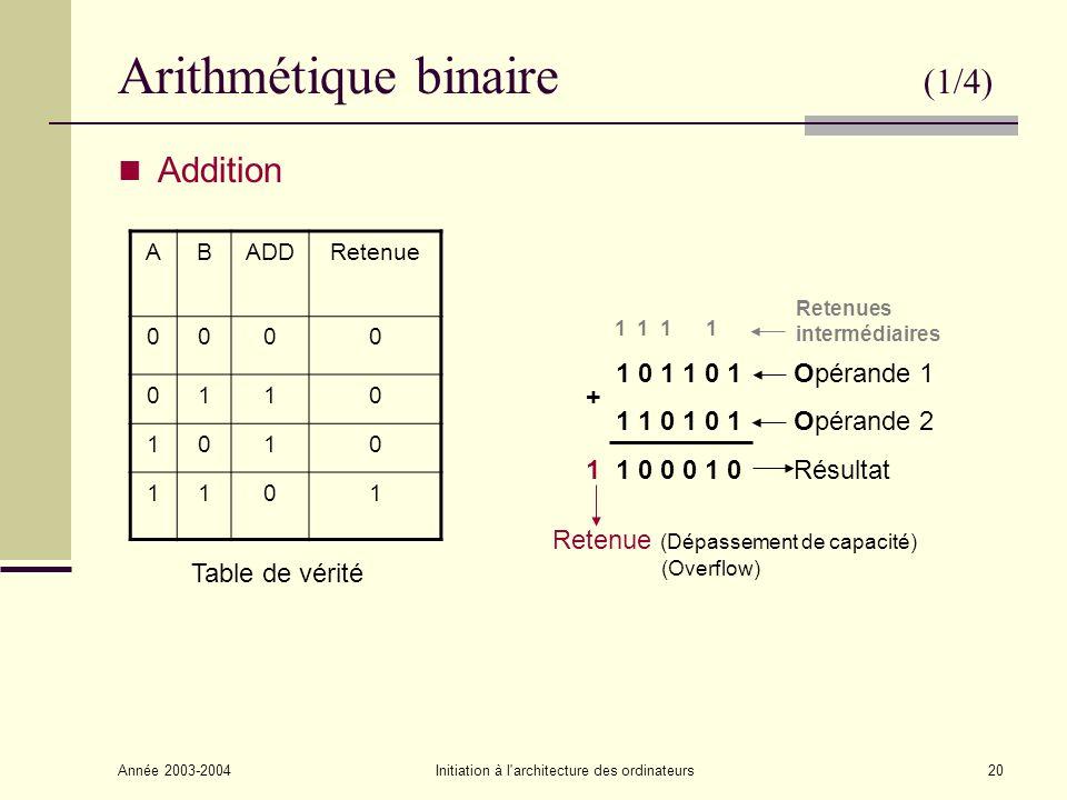 Arithmétique binaire (1/4)