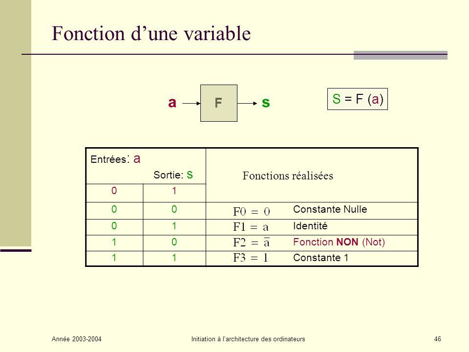 Fonction d'une variable