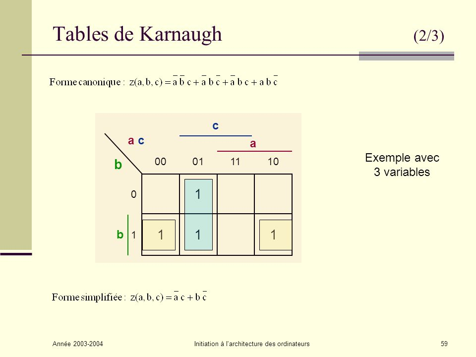 Tables de Karnaugh (2/3) 1 c a c a Exemple avec 3 variables b 10 11 01