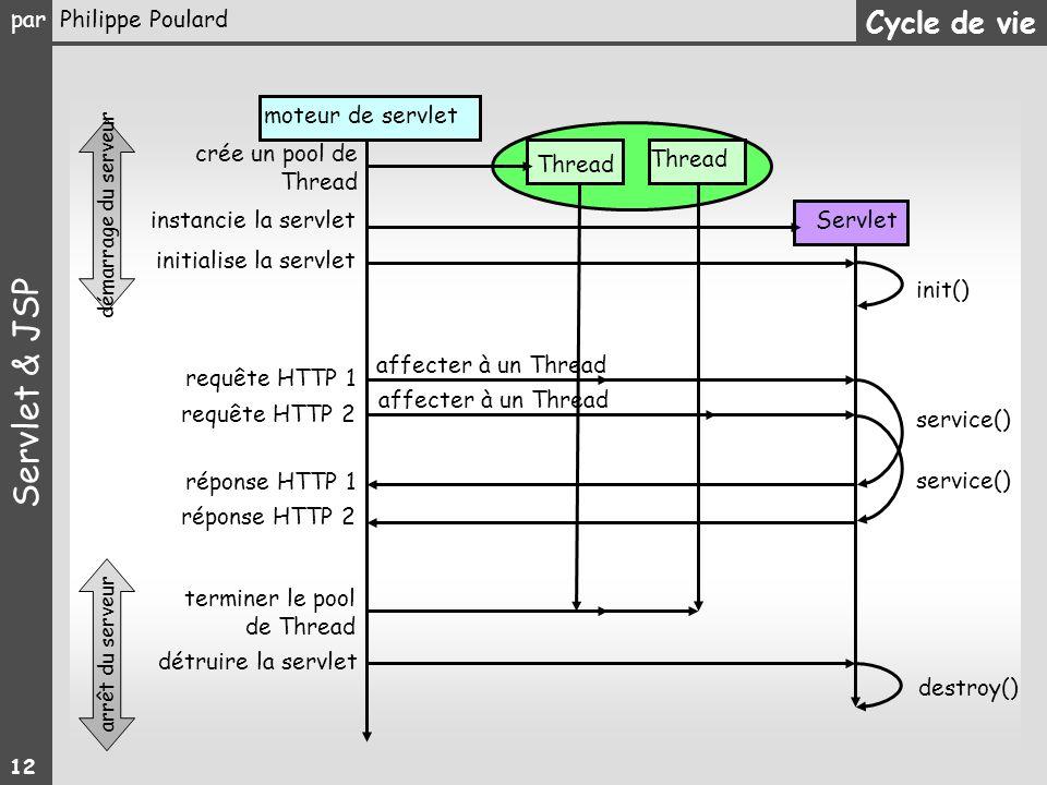 Cycle de vie moteur de servlet crée un pool de Thread Thread Thread