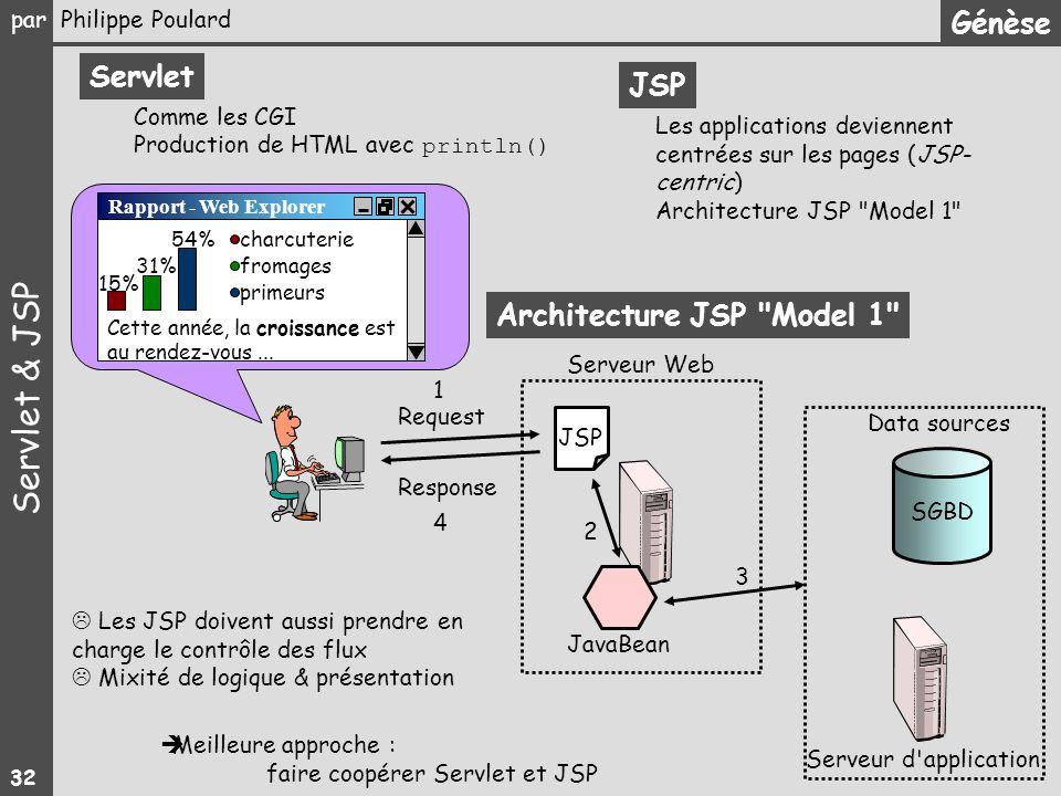 Architecture JSP Model 1
