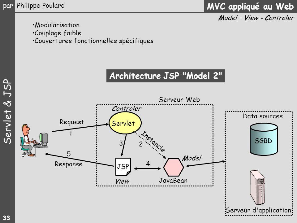 Architecture JSP Model 2