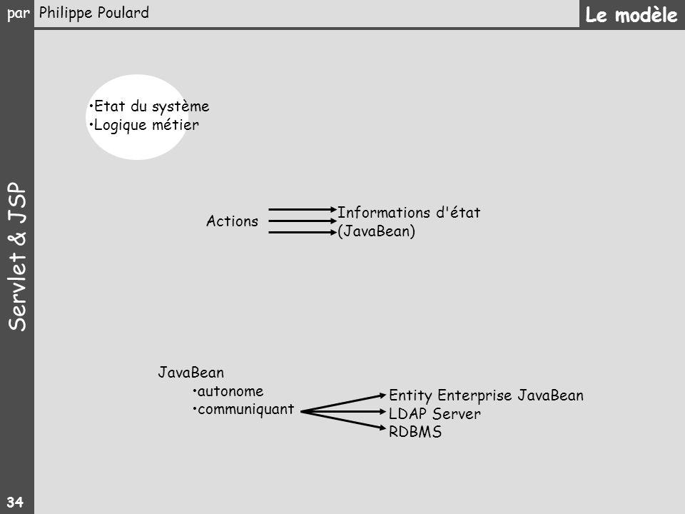 Le modèle Etat du système Logique métier Informations d état Actions