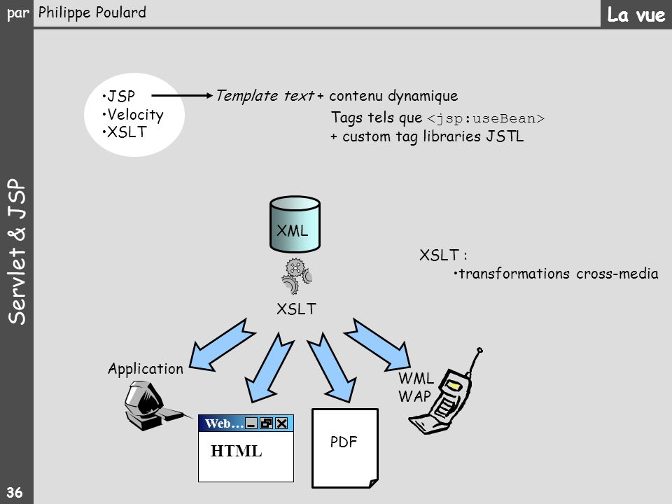 La vue HTML JSP Template text + contenu dynamique Velocity XSLT