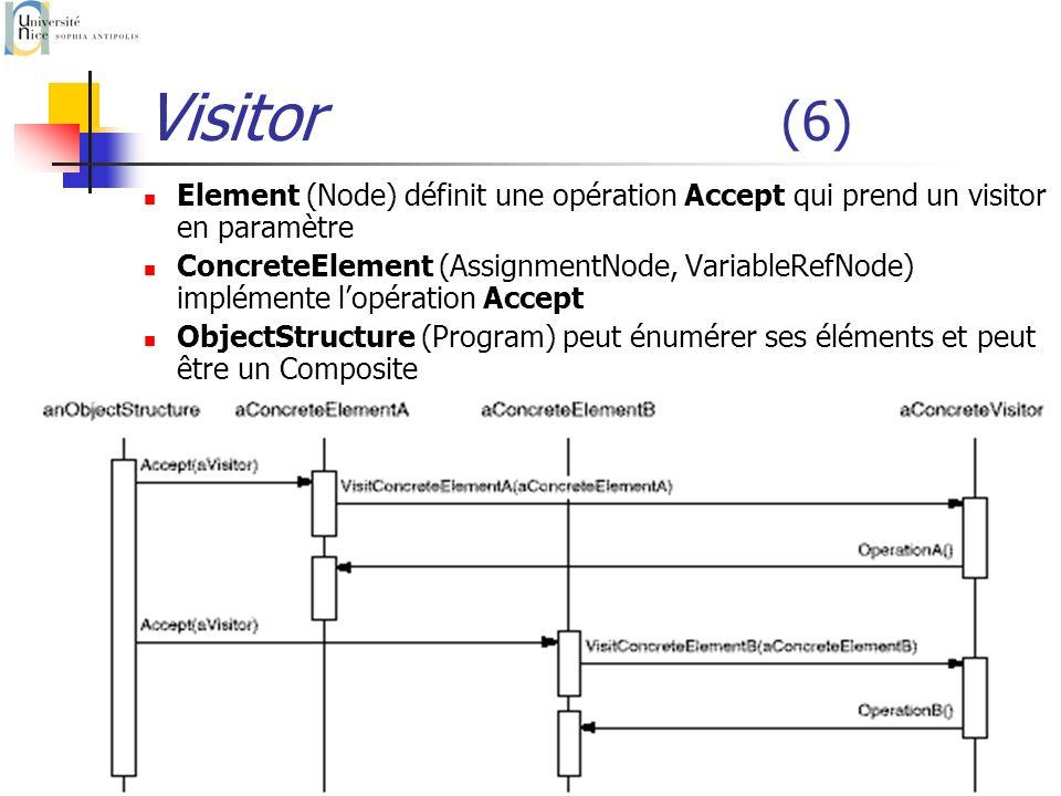 Visitor (6)Element (Node) définit une opération Accept qui prend un visitor en paramètre.