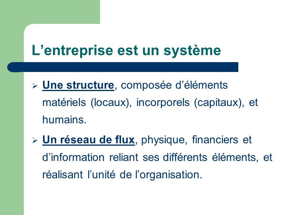 L'entreprise est un système