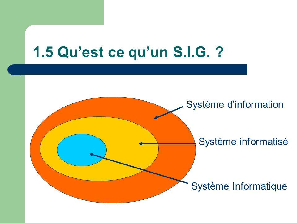 1.5 Qu'est ce qu'un S.I.G. Système d'information Système informatisé