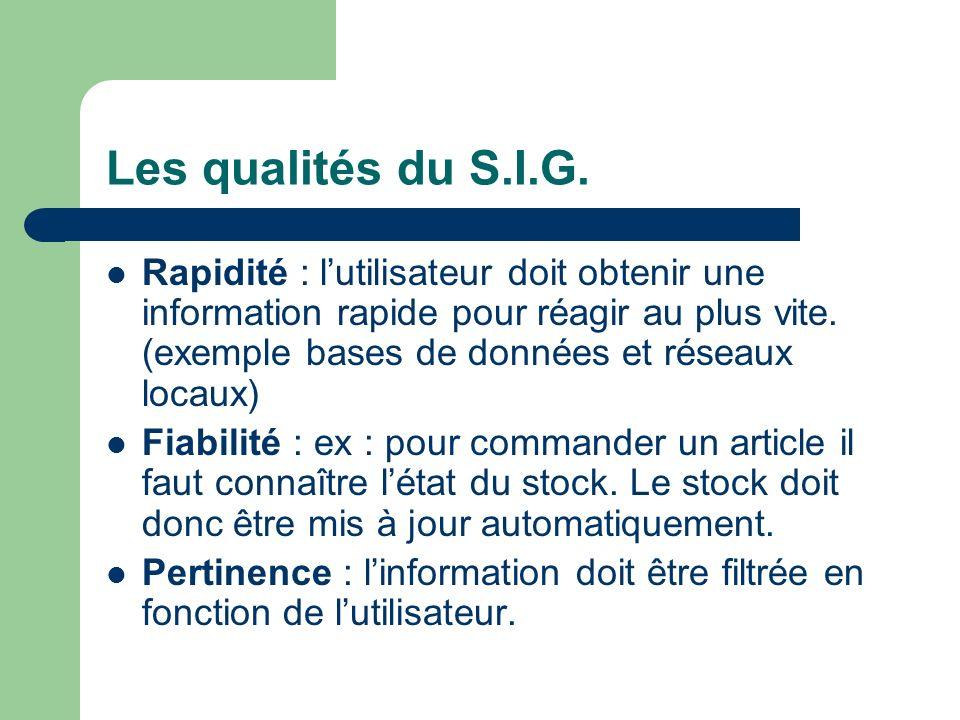 Les qualités du S.I.G.