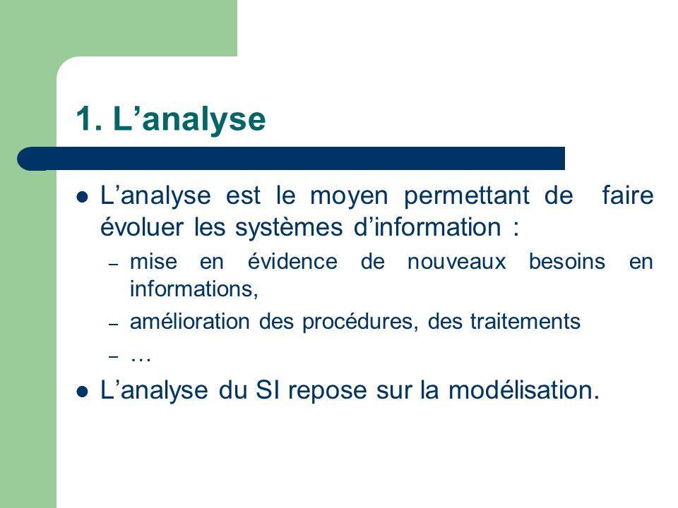 1. L'analyse L'analyse est le moyen permettant de faire évoluer les systèmes d'information : mise en évidence de nouveaux besoins en informations,