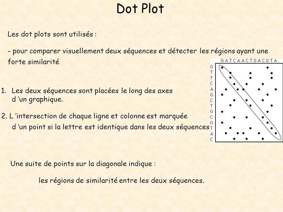 Dot Plot Les dot plots sont utilisés :