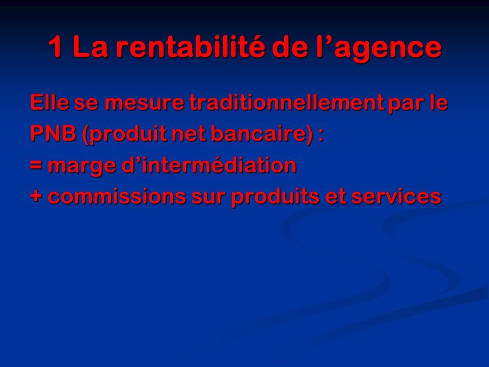 1 La rentabilité de l'agence