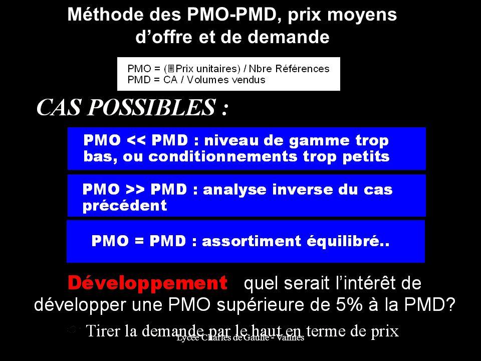 Méthode des PMO-PMD, prix moyens d'offre et de demande
