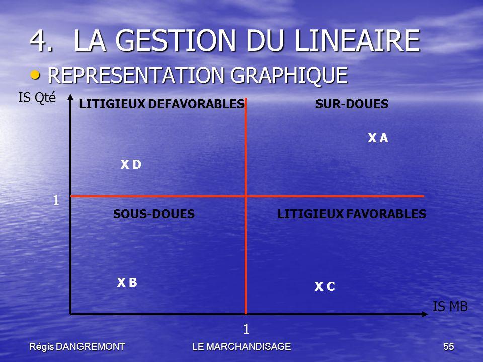 LA GESTION DU LINEAIRE REPRESENTATION GRAPHIQUE IS Qté 1 IS MB 1