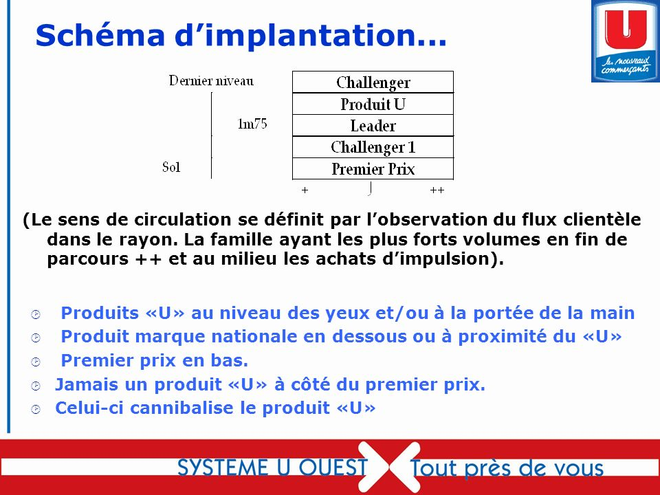 Schéma d'implantation...