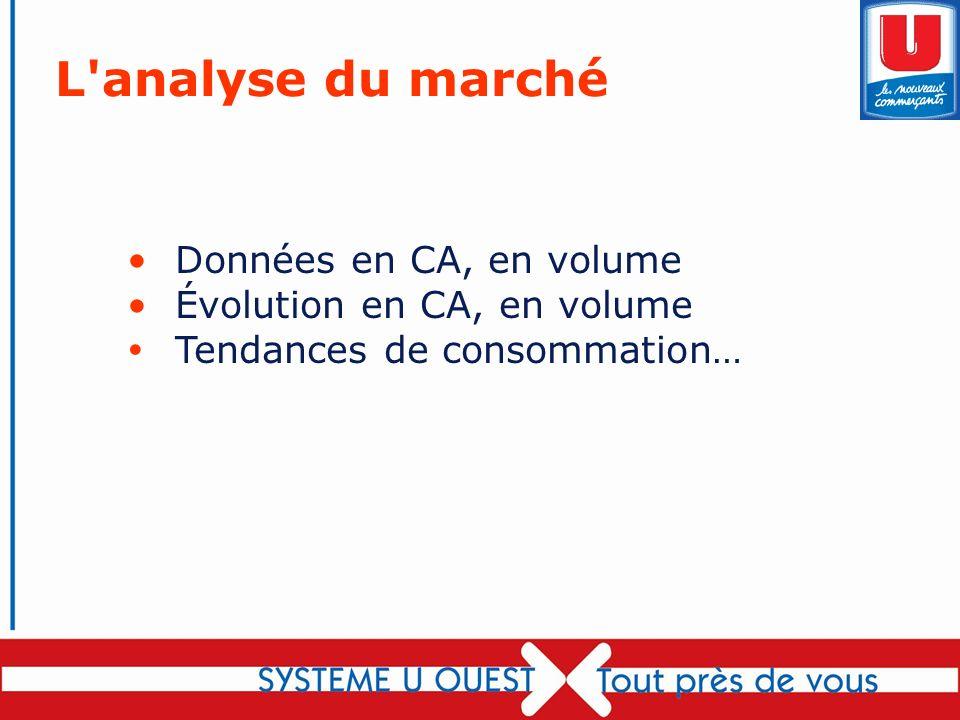 L analyse du marché Données en CA, en volume