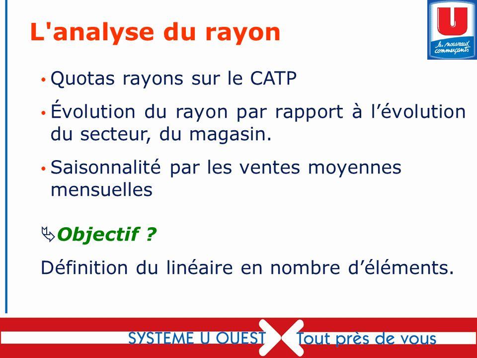 L analyse du rayon Quotas rayons sur le CATP