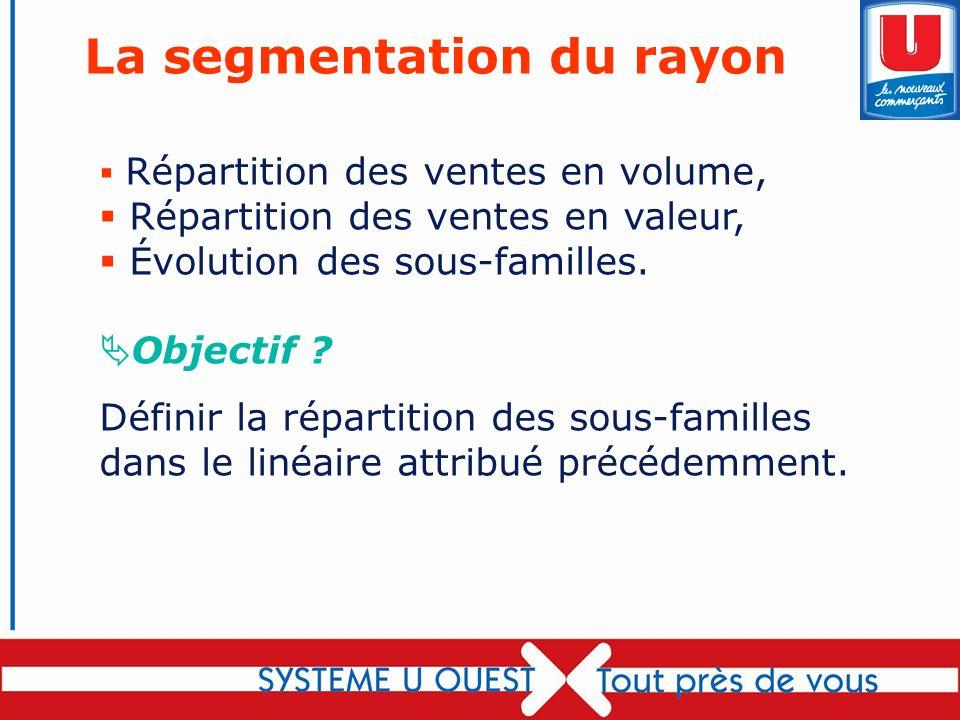 La segmentation du rayon