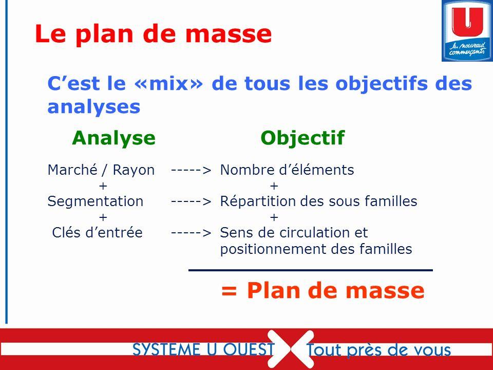 Le plan de masse C'est le «mix» de tous les objectifs des analyses