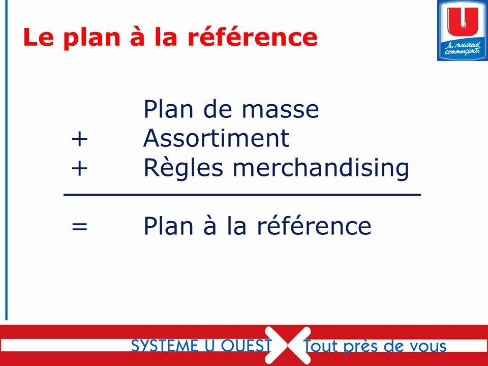 Le plan à la référence Plan de masse + Assortiment + Règles merchandising = Plan à la référence