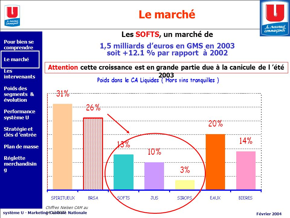 1,5 milliards d'euros en GMS en 2003 soit +12.1 % par rapport à 2002