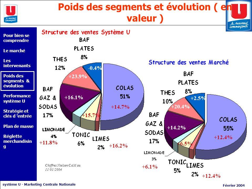Poids des segments et évolution ( en valeur )