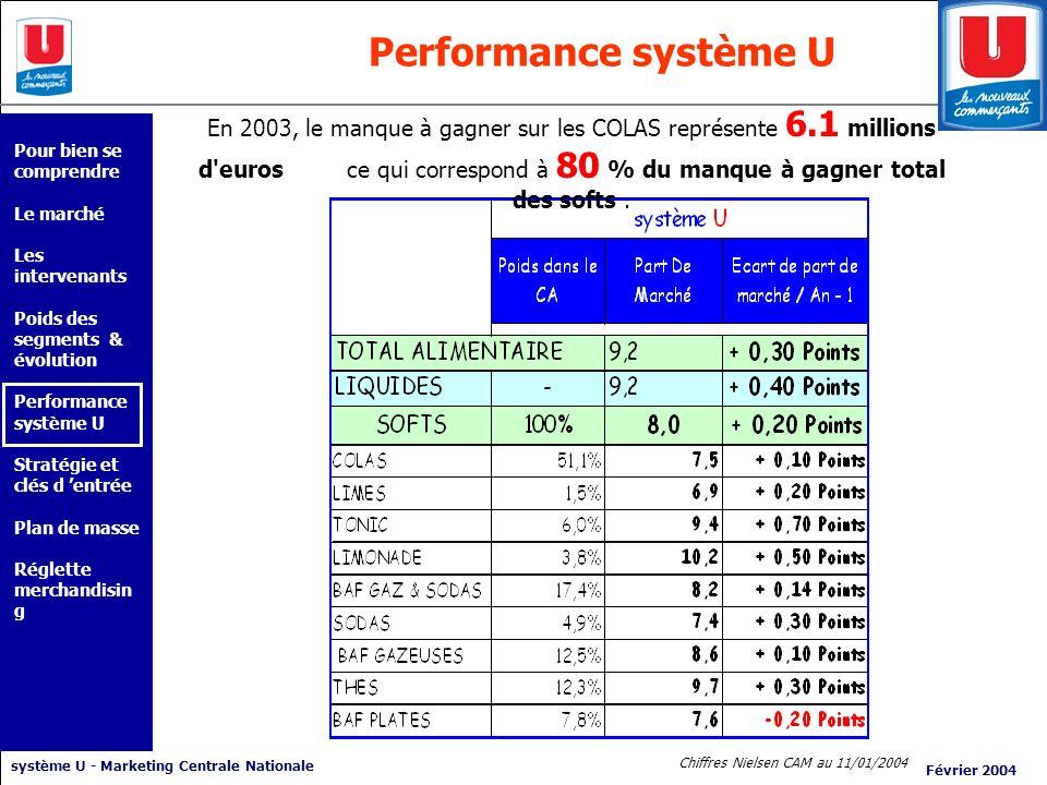 Performance système U