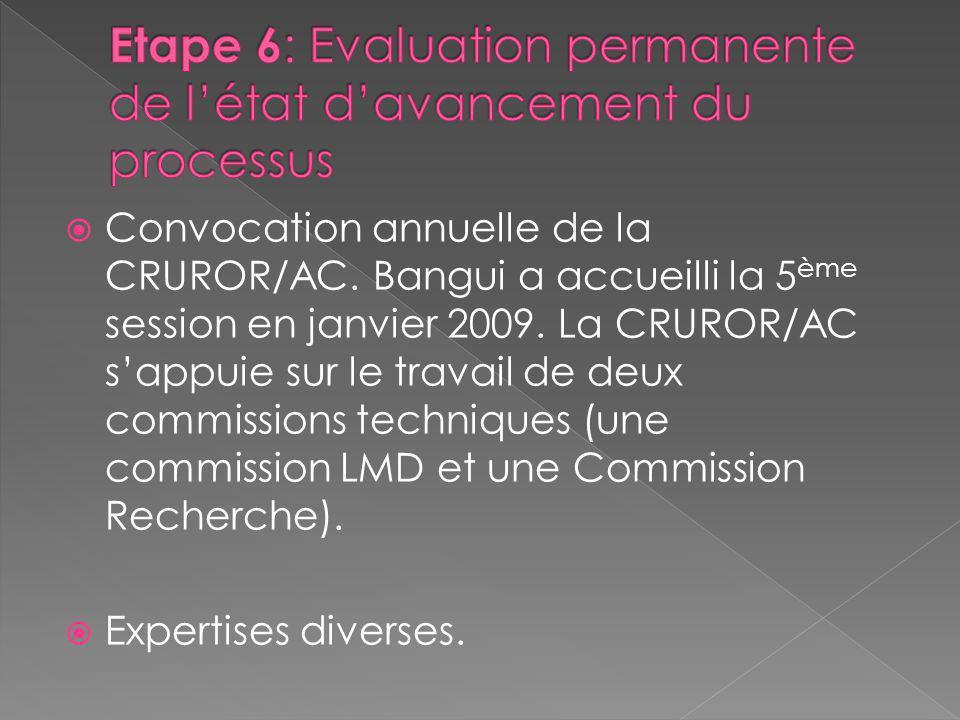 Etape 6: Evaluation permanente de l'état d'avancement du processus