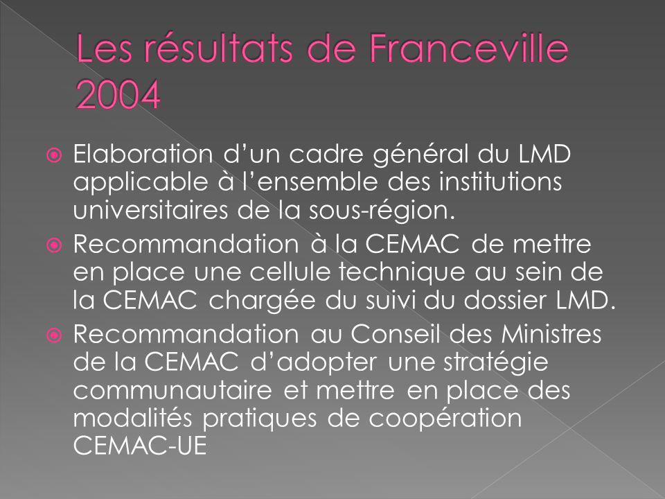 Les résultats de Franceville 2004