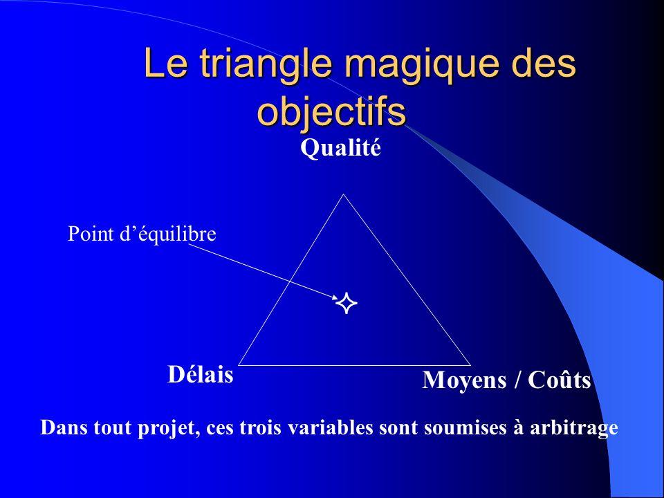 Le triangle magique des objectifs