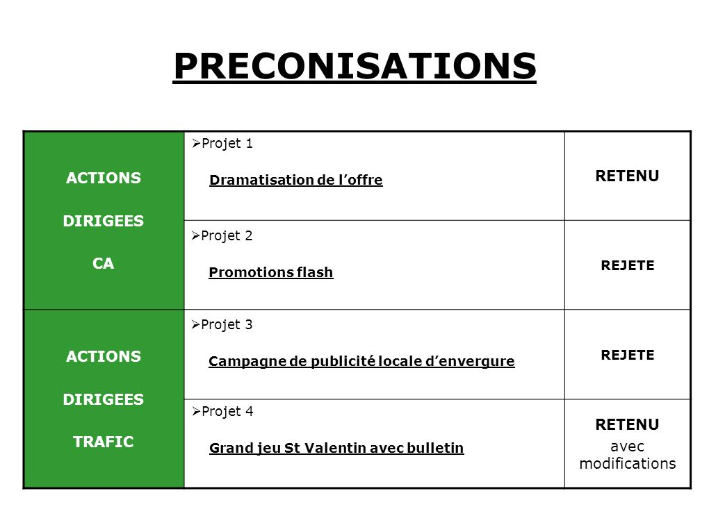 PRECONISATIONS ACTIONS RETENU DIRIGEES CA TRAFIC avec modifications