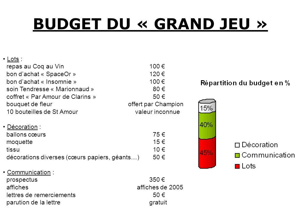 BUDGET DU « GRAND JEU » Lots : repas au Coq au Vin 100 €