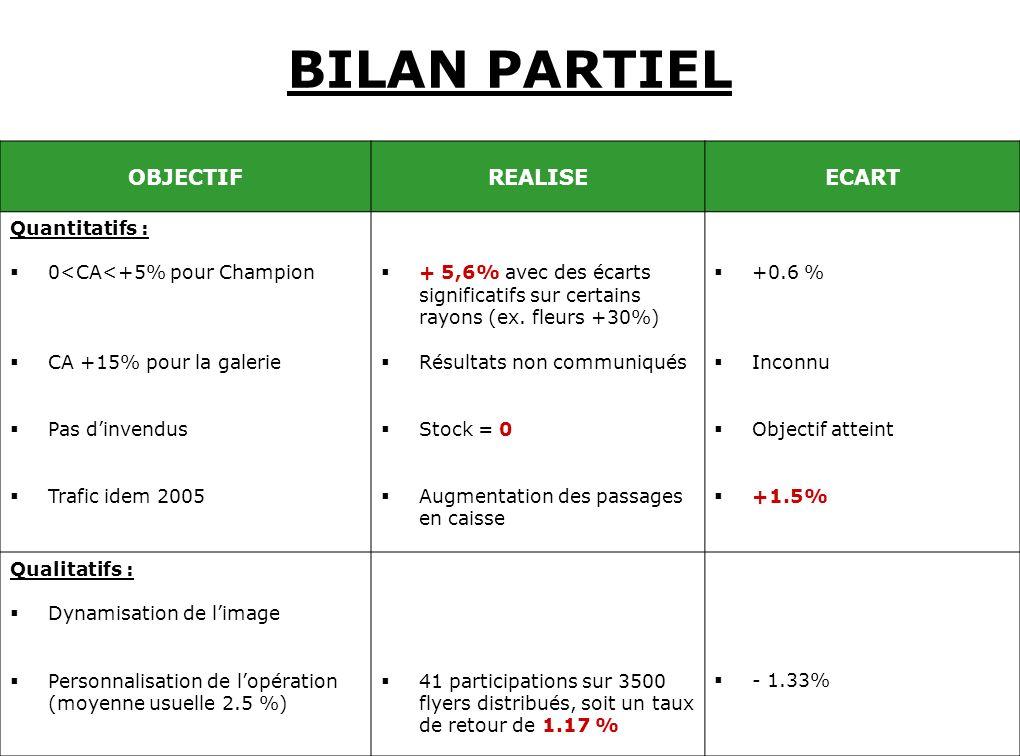 BILAN PARTIEL OBJECTIF REALISE ECART Quantitatifs :