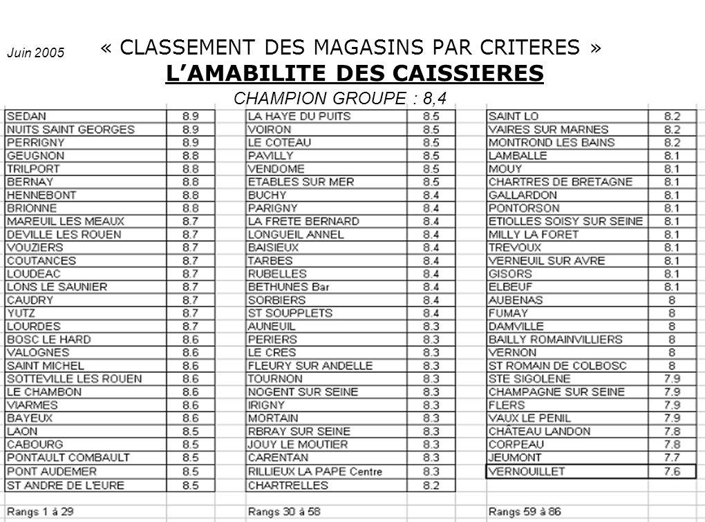 « CLASSEMENT DES MAGASINS PAR CRITERES » L'AMABILITE DES CAISSIERES