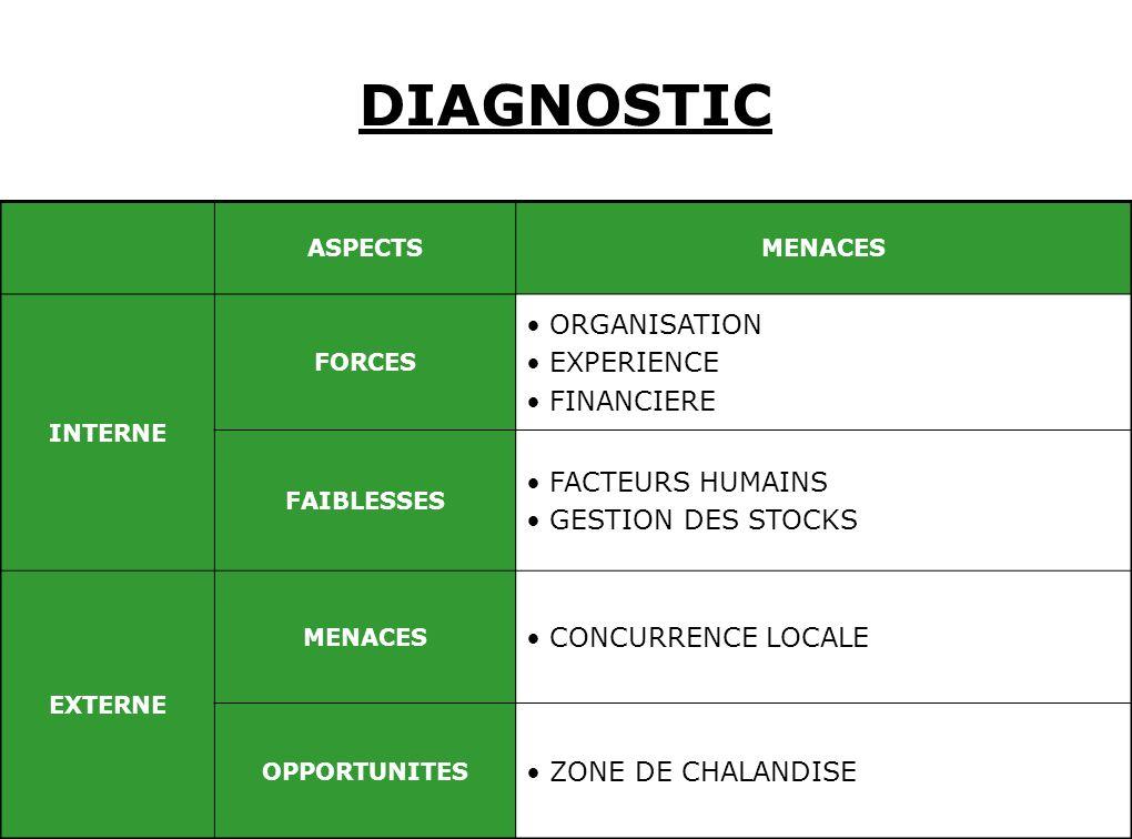 DIAGNOSTIC ORGANISATION EXPERIENCE FINANCIERE FACTEURS HUMAINS