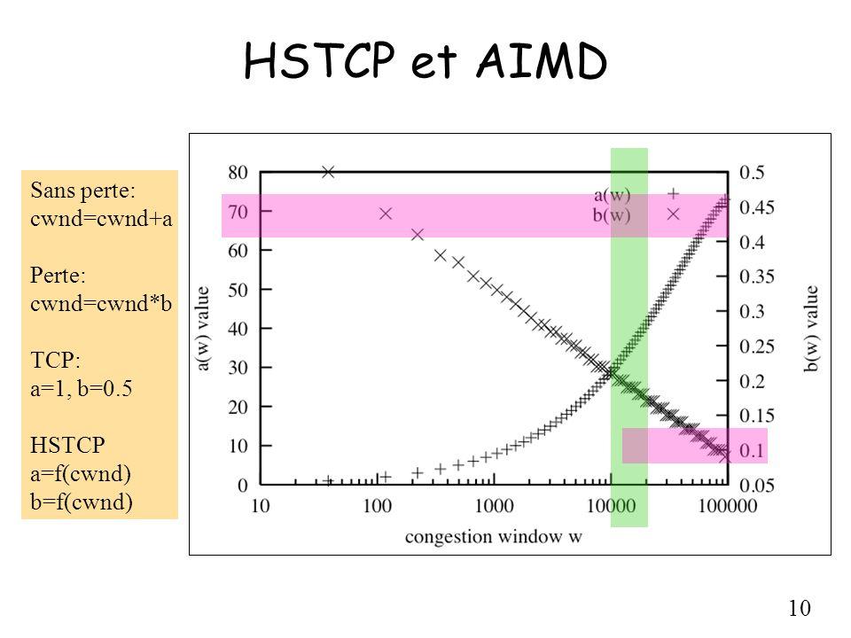 HSTCP et AIMD Sans perte: cwnd=cwnd+a Perte: cwnd=cwnd*b TCP: