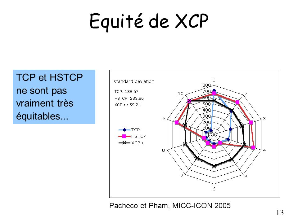 Equité de XCP TCP et HSTCP ne sont pas vraiment très équitables...