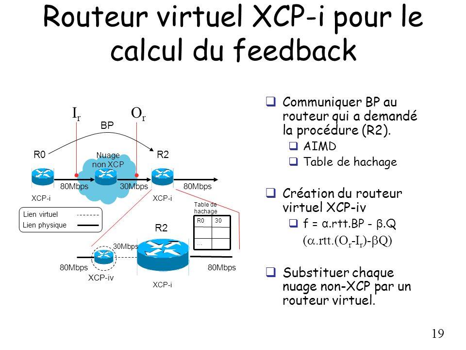 Routeur virtuel XCP-i pour le calcul du feedback
