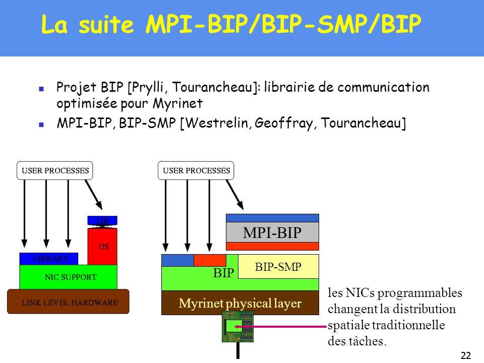 La suite MPI-BIP/BIP-SMP/BIP
