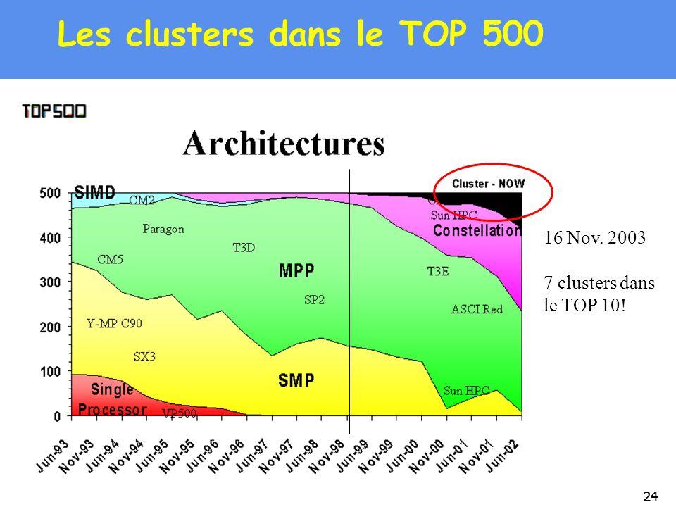 Les clusters dans le TOP 500