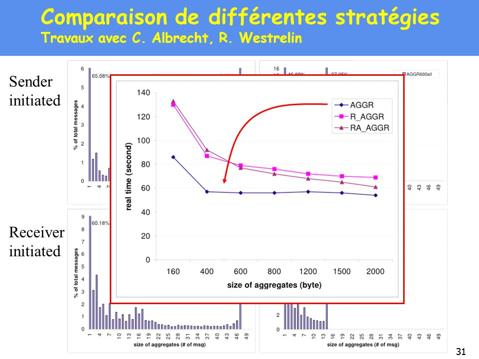 Comparaison de différentes stratégies Travaux avec C. Albrecht, R