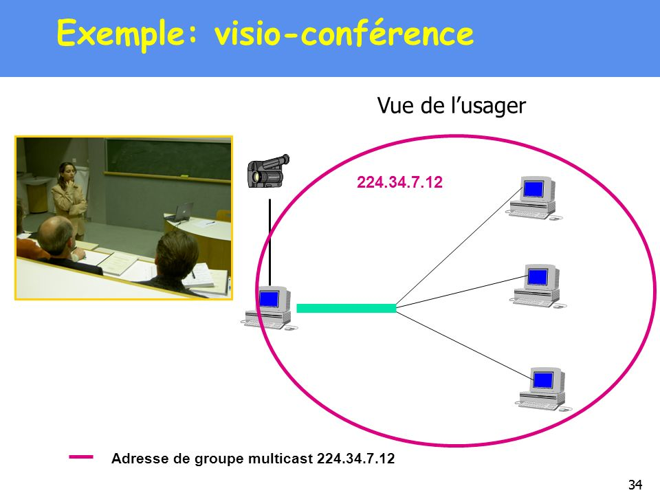Exemple: visio-conférence