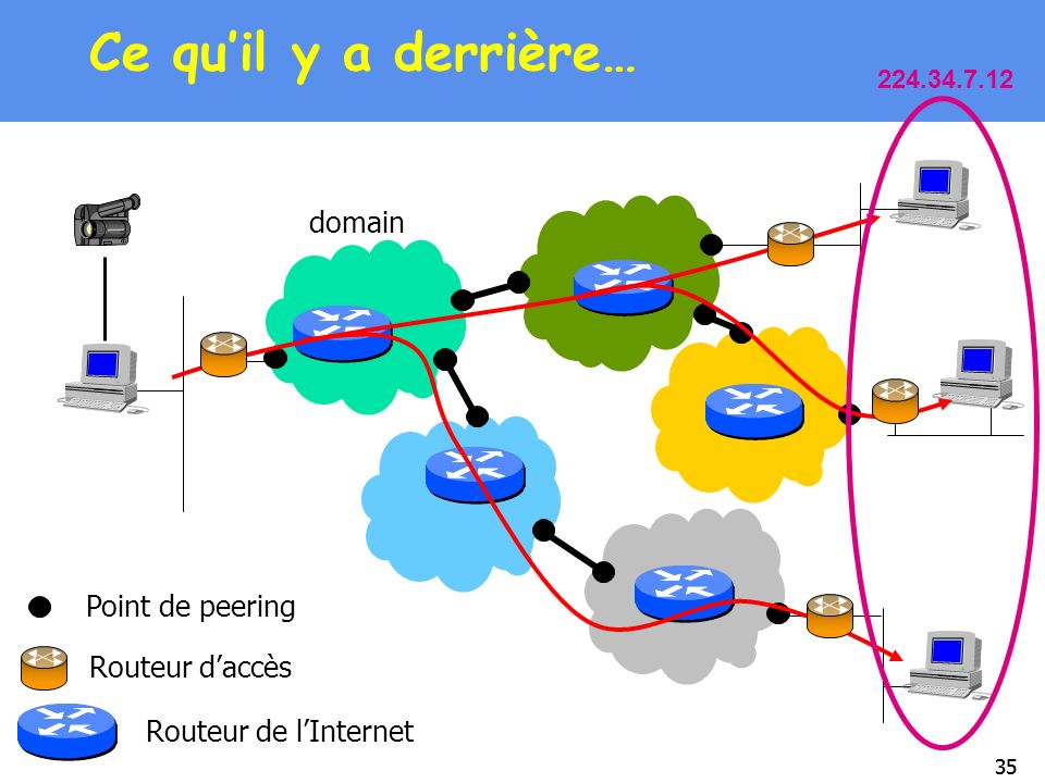 Ce qu'il y a derrière… domain Point de peering Routeur d'accès