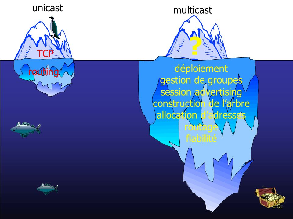 unicast multicast TCP déploiement routing gestion de groupes